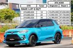 Cuma Rp4.5 Juta Setiap Bulan, Berikut Skema Kredit Toyota Raize Untuk Semua Varian