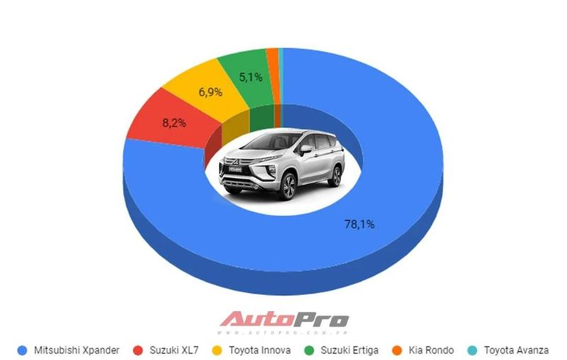 Tidak Cuma Laris di Indonesia, Penjualan Mitsubishi Xpander di Mancanegara Kalahkan Toyota Avanza dan Innova 02