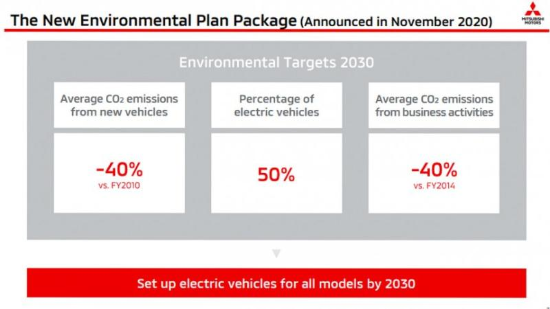 Tak hanya Mitsubishi Xpander Hybrid, Seluruh Model Mitsubishi akan Dapatkan Varian Listrik pada 2030 02